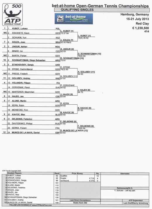 bet-at-home Open 2013 Draw Qualifikation