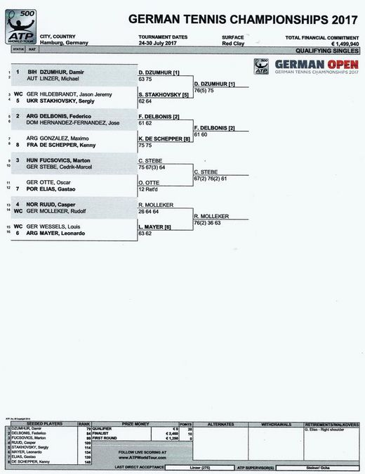 German Open 2017 Draw Qualifying Single